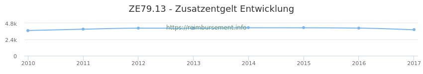 Erstattungsbetrag Historie für das Zusatzentgelt ZE79.13