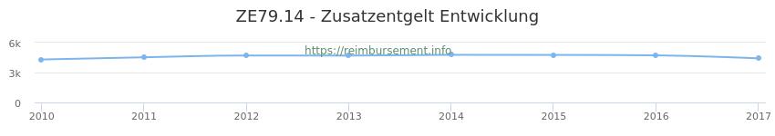 Erstattungsbetrag Historie für das Zusatzentgelt ZE79.14
