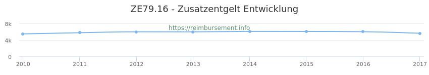 Erstattungsbetrag Historie für das Zusatzentgelt ZE79.16