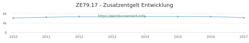Erstattungsbetrag Historie für das Zusatzentgelt ZE79.17