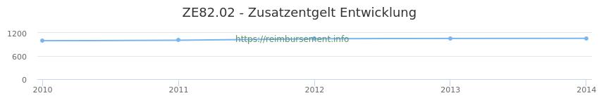 Erstattungsbetrag Historie für das Zusatzentgelt ZE82.02