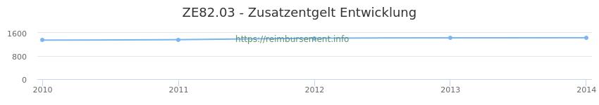 Erstattungsbetrag Historie für das Zusatzentgelt ZE82.03