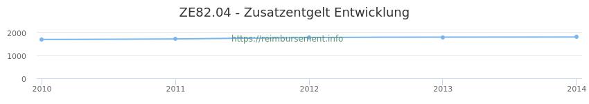 Erstattungsbetrag Historie für das Zusatzentgelt ZE82.04