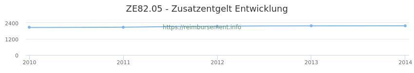Erstattungsbetrag Historie für das Zusatzentgelt ZE82.05
