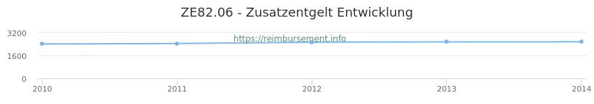 Erstattungsbetrag Historie für das Zusatzentgelt ZE82.06