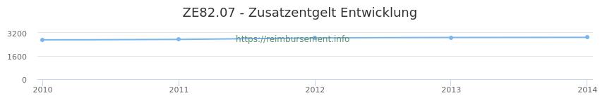 Erstattungsbetrag Historie für das Zusatzentgelt ZE82.07