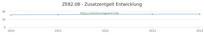 Erstattungsbetrag Historie für das Zusatzentgelt ZE82.08