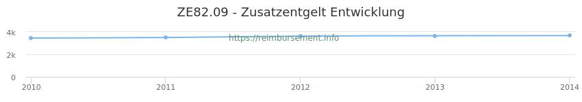 Erstattungsbetrag Historie für das Zusatzentgelt ZE82.09