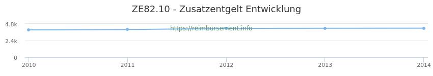 Erstattungsbetrag Historie für das Zusatzentgelt ZE82.10