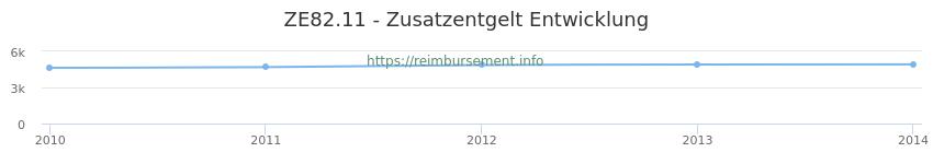 Erstattungsbetrag Historie für das Zusatzentgelt ZE82.11