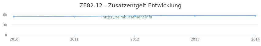 Erstattungsbetrag Historie für das Zusatzentgelt ZE82.12