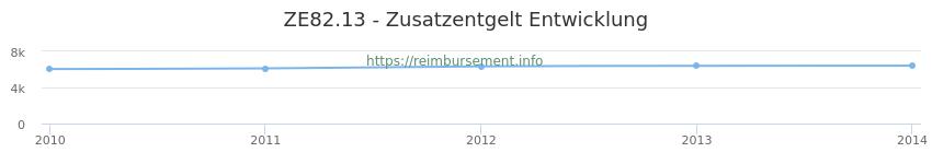 Erstattungsbetrag Historie für das Zusatzentgelt ZE82.13