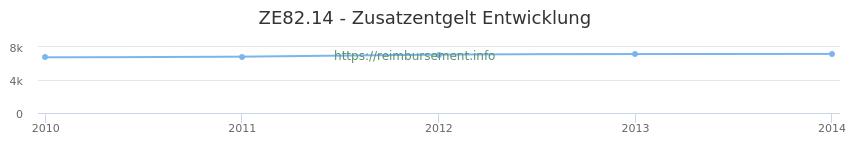 Erstattungsbetrag Historie für das Zusatzentgelt ZE82.14