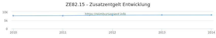 Erstattungsbetrag Historie für das Zusatzentgelt ZE82.15