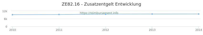 Erstattungsbetrag Historie für das Zusatzentgelt ZE82.16