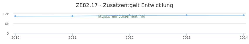 Erstattungsbetrag Historie für das Zusatzentgelt ZE82.17