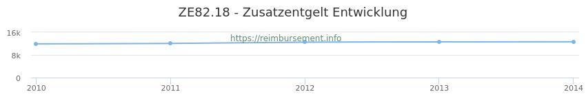 Erstattungsbetrag Historie für das Zusatzentgelt ZE82.18