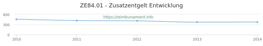 Erstattungsbetrag Historie für das Zusatzentgelt ZE84.01