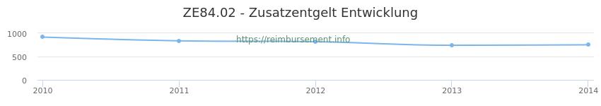 Erstattungsbetrag Historie für das Zusatzentgelt ZE84.02