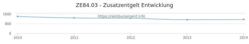 Erstattungsbetrag Historie für das Zusatzentgelt ZE84.03