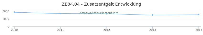 Erstattungsbetrag Historie für das Zusatzentgelt ZE84.04