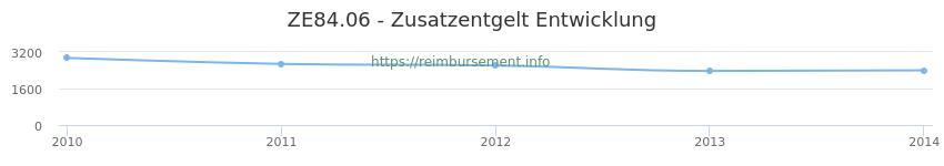 Erstattungsbetrag Historie für das Zusatzentgelt ZE84.06
