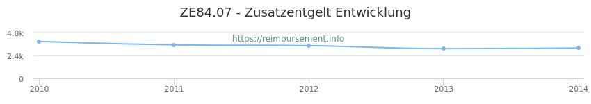 Erstattungsbetrag Historie für das Zusatzentgelt ZE84.07
