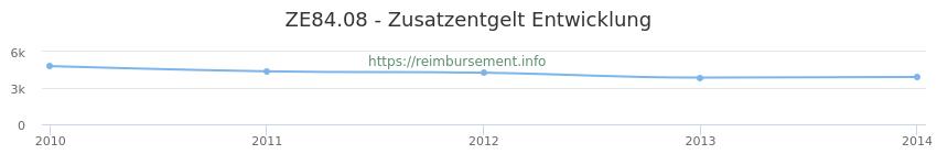 Erstattungsbetrag Historie für das Zusatzentgelt ZE84.08