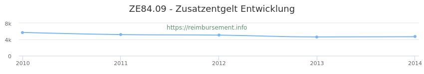 Erstattungsbetrag Historie für das Zusatzentgelt ZE84.09