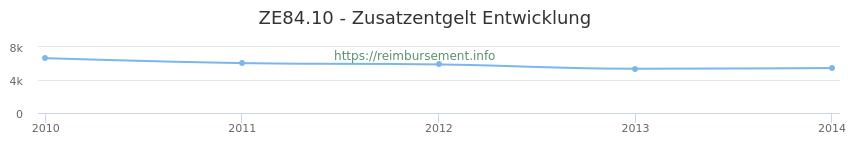 Erstattungsbetrag Historie für das Zusatzentgelt ZE84.10