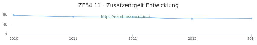 Erstattungsbetrag Historie für das Zusatzentgelt ZE84.11