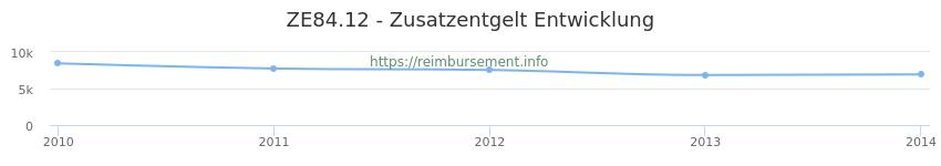 Erstattungsbetrag Historie für das Zusatzentgelt ZE84.12