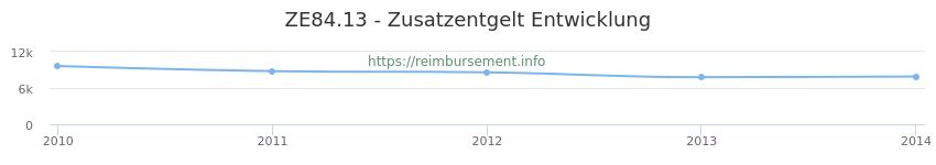Erstattungsbetrag Historie für das Zusatzentgelt ZE84.13