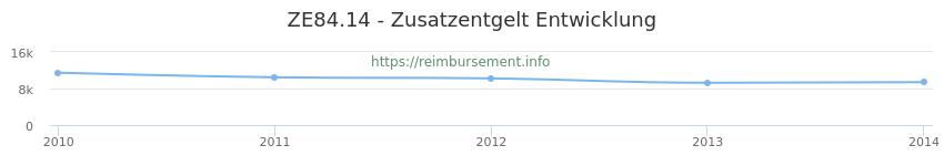 Erstattungsbetrag Historie für das Zusatzentgelt ZE84.14