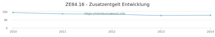 Erstattungsbetrag Historie für das Zusatzentgelt ZE84.16