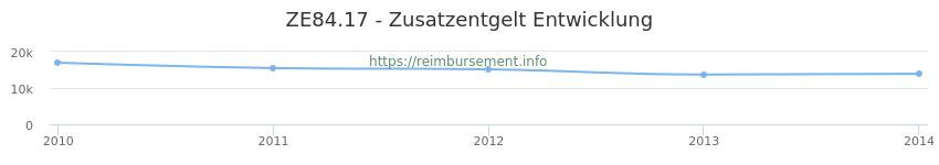 Erstattungsbetrag Historie für das Zusatzentgelt ZE84.17