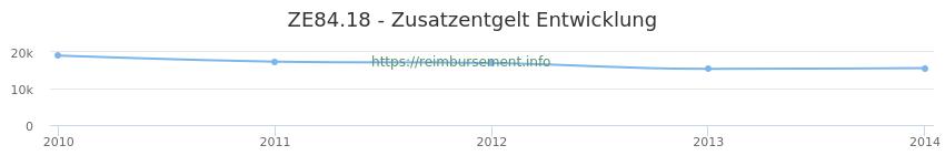 Erstattungsbetrag Historie für das Zusatzentgelt ZE84.18