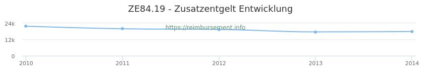 Erstattungsbetrag Historie für das Zusatzentgelt ZE84.19