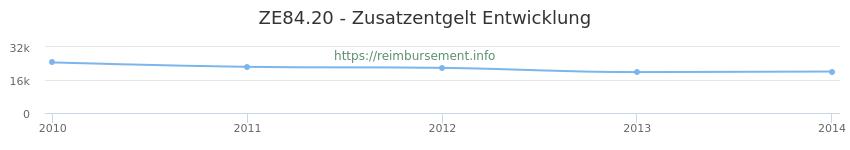 Erstattungsbetrag Historie für das Zusatzentgelt ZE84.20