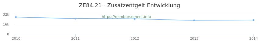 Erstattungsbetrag Historie für das Zusatzentgelt ZE84.21