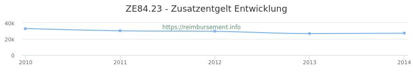 Erstattungsbetrag Historie für das Zusatzentgelt ZE84.23