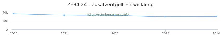 Erstattungsbetrag Historie für das Zusatzentgelt ZE84.24