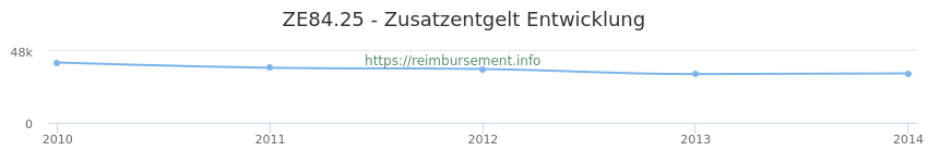 Erstattungsbetrag Historie für das Zusatzentgelt ZE84.25