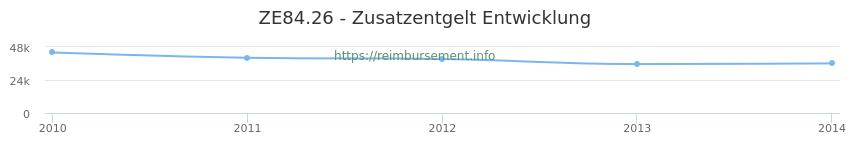 Erstattungsbetrag Historie für das Zusatzentgelt ZE84.26