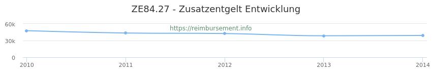 Erstattungsbetrag Historie für das Zusatzentgelt ZE84.27
