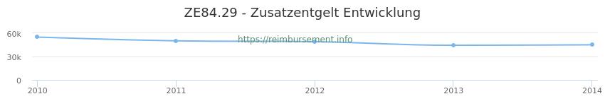 Erstattungsbetrag Historie für das Zusatzentgelt ZE84.29