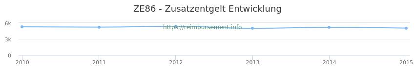 Erstattungsbetrag Historie für das Zusatzentgelt ZE86