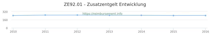 Erstattungsbetrag Historie für das Zusatzentgelt ZE92.01