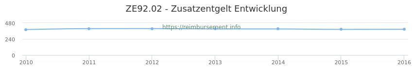 Erstattungsbetrag Historie für das Zusatzentgelt ZE92.02