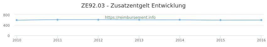Erstattungsbetrag Historie für das Zusatzentgelt ZE92.03